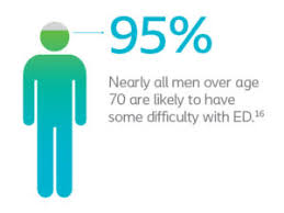 causes-of-ed-men-nyc-urologist-specialists-01