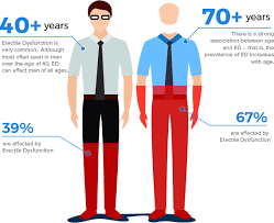 erectile-dysfunction-infographic-top-specialists-nyc-01